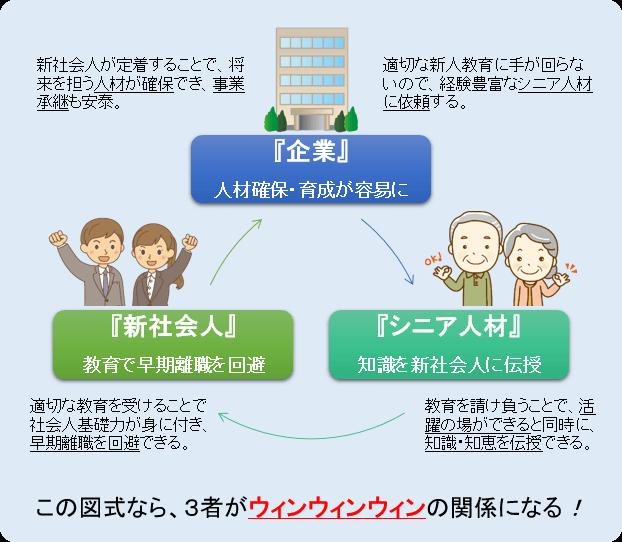 若者・シニア・企業の関係図