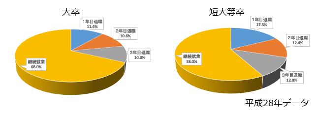 早期離職者のグラフ